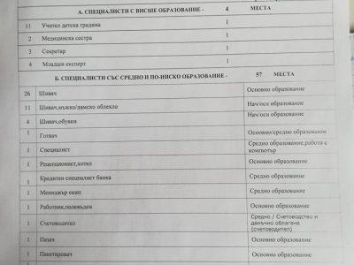 Ако си търсите работа в  град Гоце Делчев и района