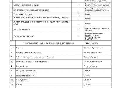 Свободни работни места в Гоце Делчев и региона