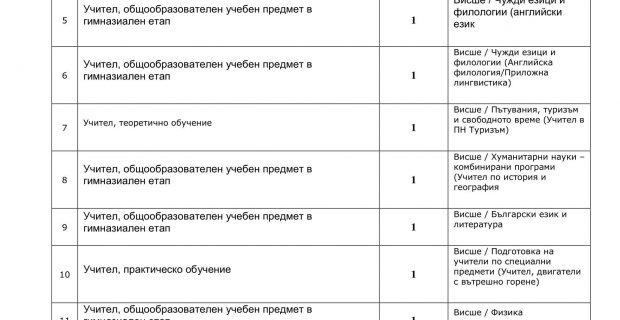 Свободни работни места за учители и други специалисти с висше образование в Гоце Делчев и региона